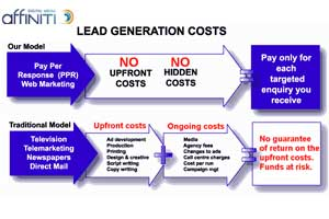 affiniti lead generation no marketing risk